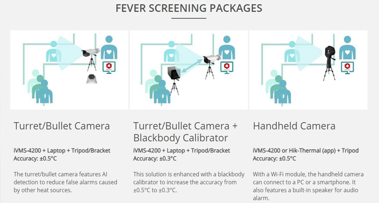 Fever Detection Camera Packages London